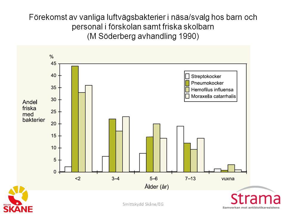 Selektion Antibiotika har betydelse för etablering och sjukdom av ESBL-bildande tarmbakterier Smittskydd Skåne/EG Ingen liten antibiotikakur för säkerhets skull Behandla inte ABU (lågvirulenta bakt, skydd mot invasiva, skydd mot resistenta, ej ökad sjuklighet, ej försämrad njurfunktion) Undvik cefalosporiner och kinoloner Kontrollera tidigare odlingssvar och resistensmönster om behandling är nödvändig Antibiotika