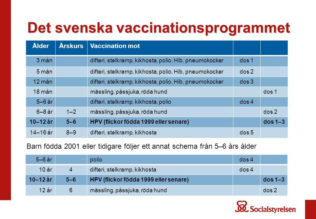 Det svenska vaccinationsprogrammet ÅlderÅrskursVaccination mot 3 måndifteri, stelkramp, kikhosta, polio, Hib, pneumokockerdos 1 5 måndifteri, stelkram