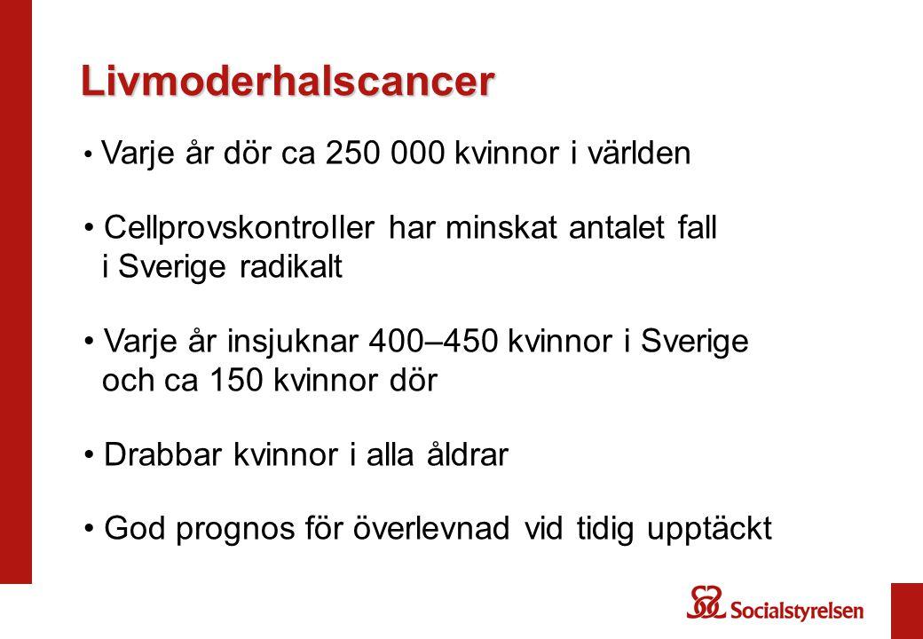 Livmoderhalscancer Varje år dör ca 250 000 kvinnor i världen Cellprovskontroller har minskat antalet fall i Sverige radikalt Varje år insjuknar 400–45