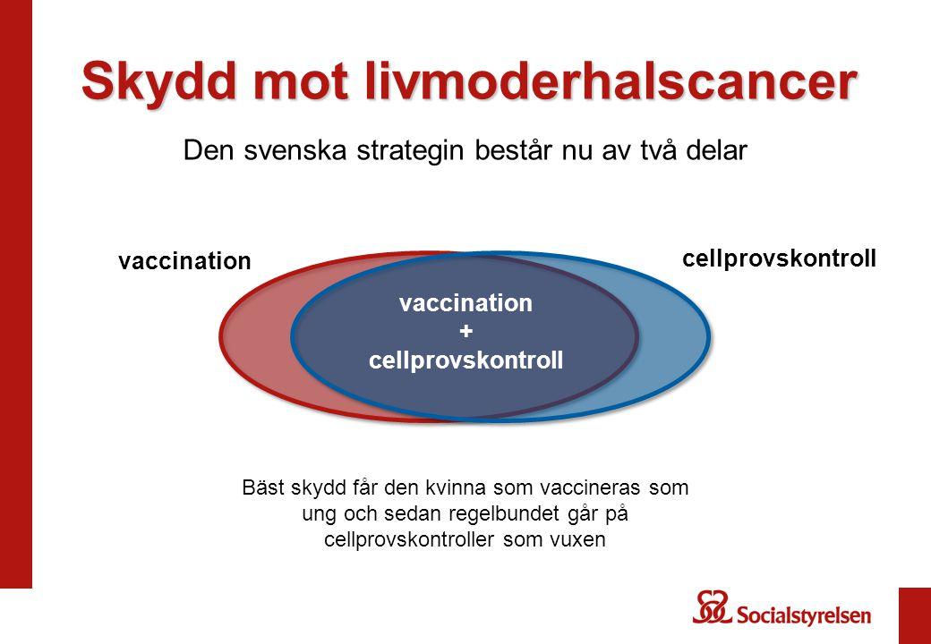 Skydd mot livmoderhalscancer Den svenska strategin består nu av två delar vaccination cellprovskontroll vaccination + cellprovskontroll Bäst skydd får