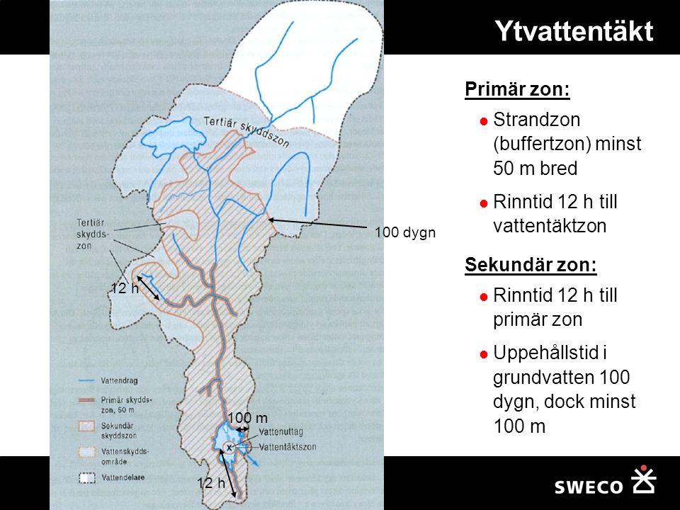 Ytvattentäkt 100 dygn 12 h Primär zon: Strandzon (buffertzon) minst 50 m bred Rinntid 12 h till vattentäktzon Sekundär zon: Rinntid 12 h till primär z