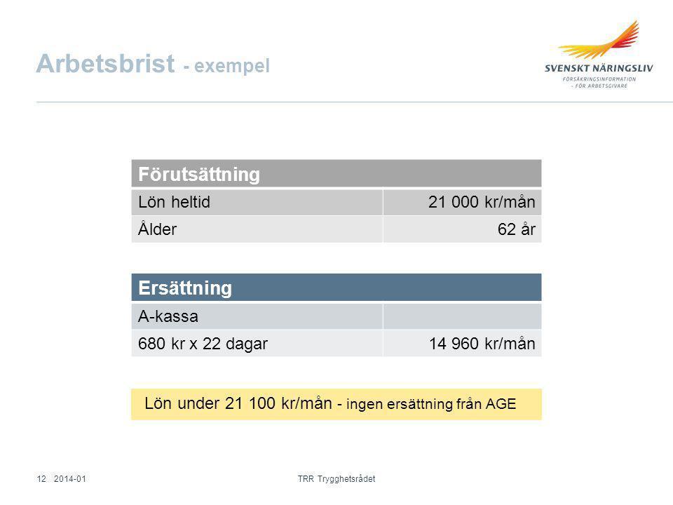 Arbetsbrist - exempel Förutsättning Lön heltid21 000 kr/mån Ålder62 år Ersättning A-kassa 680 kr x 22 dagar14 960 kr/mån Lön under 21 100 kr/mån - ing