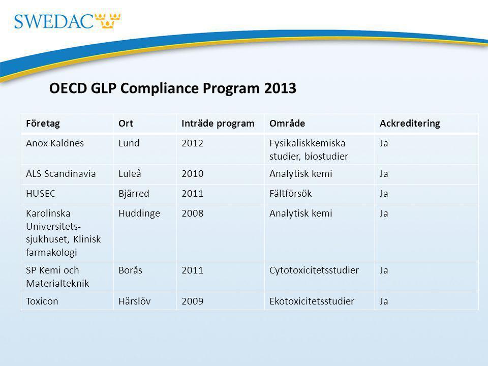 OECD GLP Compliance Program 2013 FöretagOrtInträde programOmrådeAckreditering Anox KaldnesLund2012Fysikaliskkemiska studier, biostudier Ja ALS Scandin