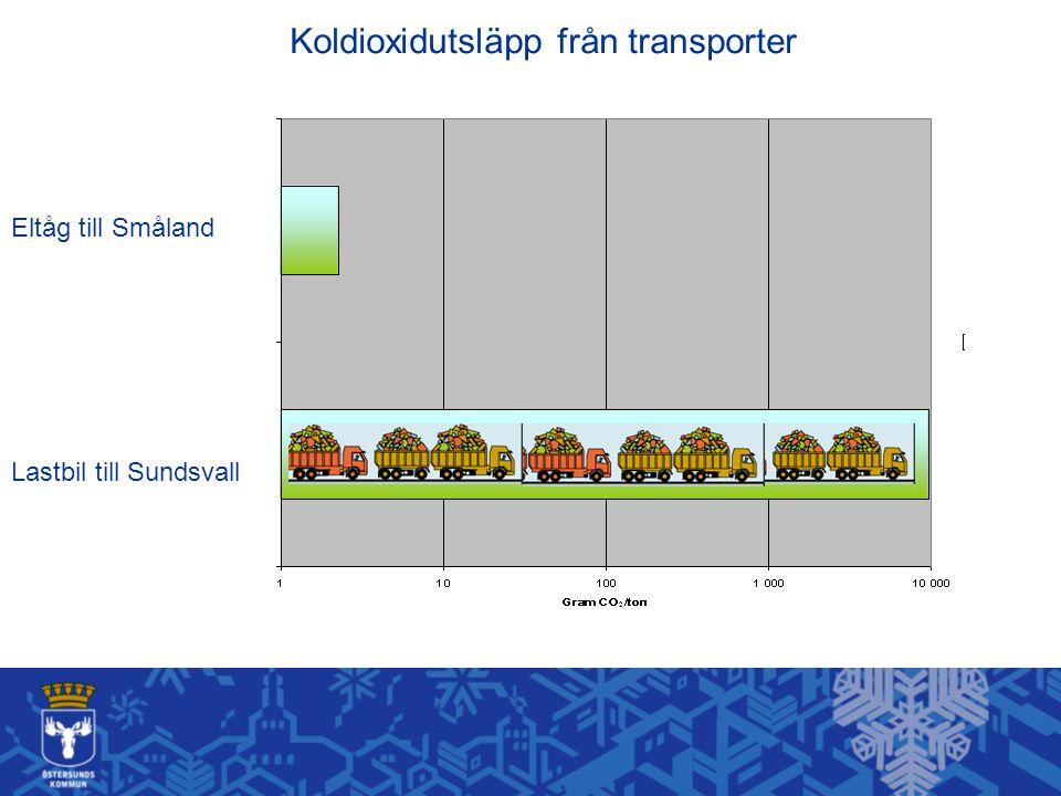 Eltåg till Småland Lastbil till Sundsvall Koldioxidutsläpp från transporter