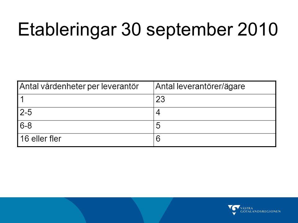Etableringar 30 september 2010 Antal vårdenheter per leverantör Antal leverantörer/ägare 1 23 2-5 4 6-8 5 16 eller fler 6