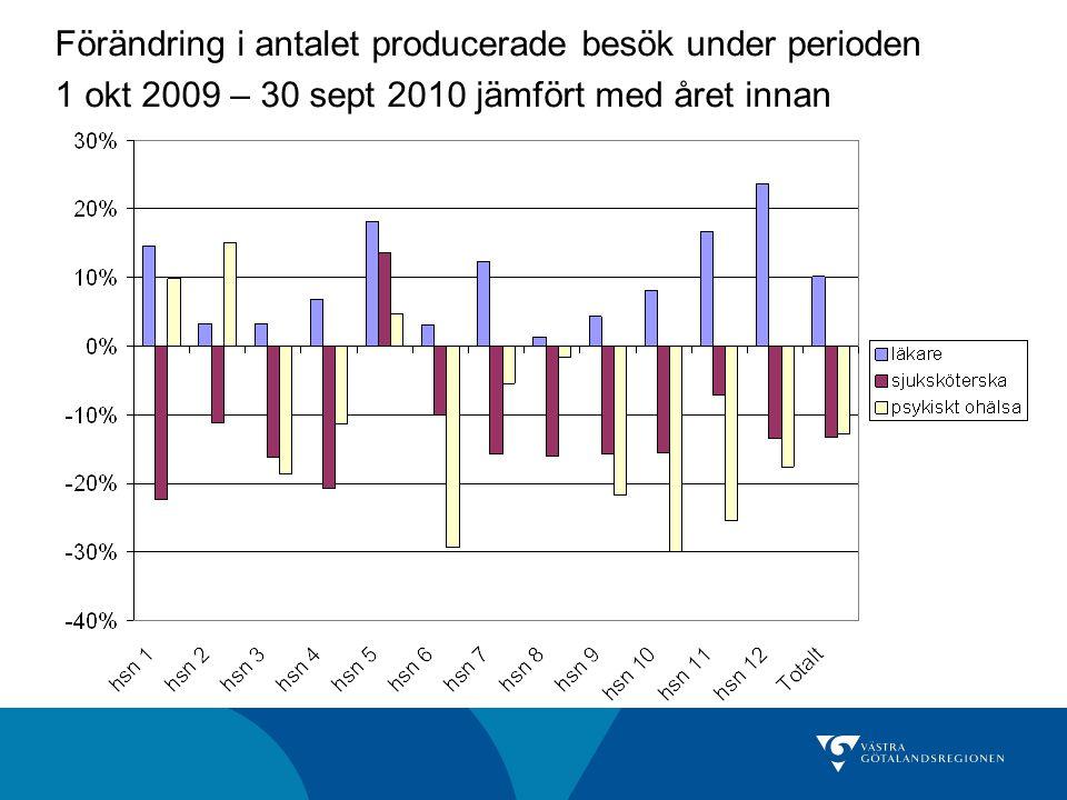 Förändring i antalet producerade besök under perioden 1 okt 2009 – 30 sept 2010 jämfört med året innan
