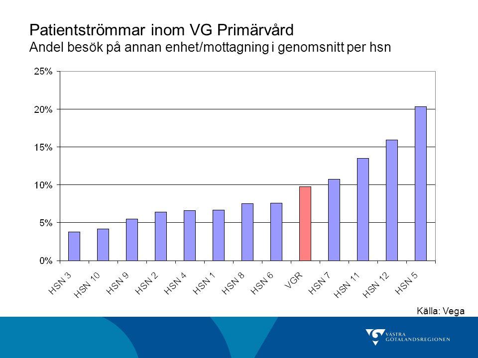 Patientströmmar inom VG Primärvård Andel besök på annan enhet/mottagning i genomsnitt per hsn Källa: Vega
