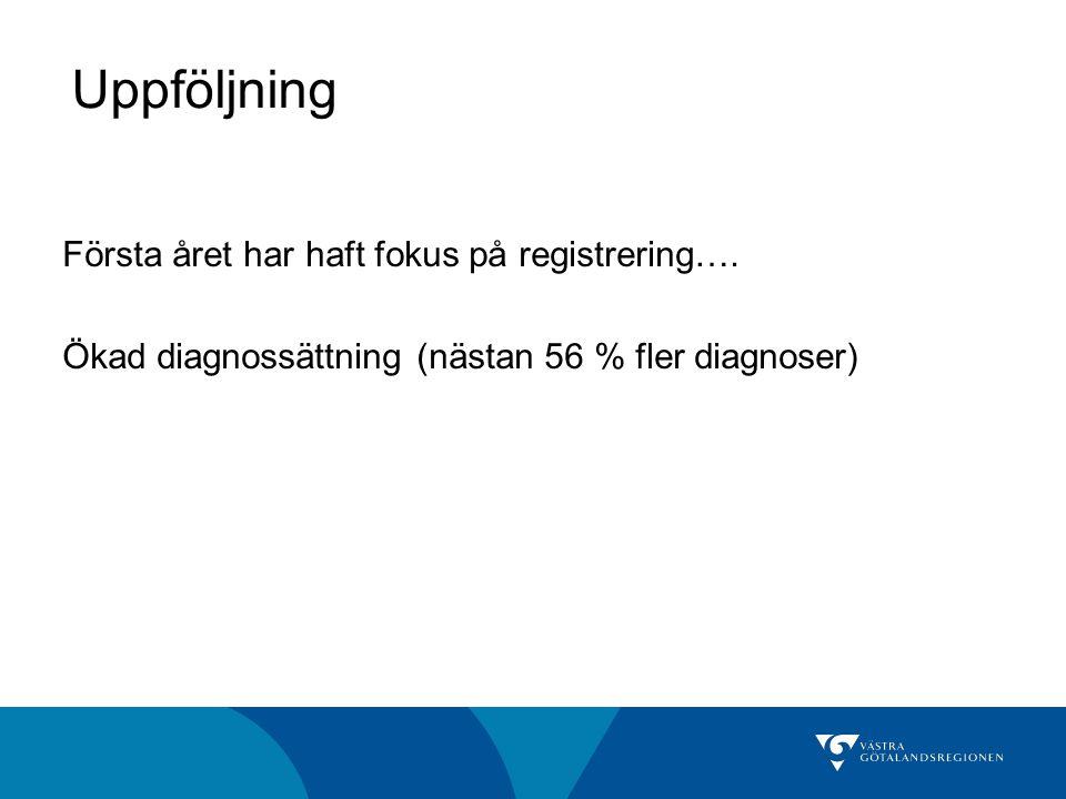 Uppföljning Första året har haft fokus på registrering…. Ökad diagnossättning (nästan 56 % fler diagnoser)