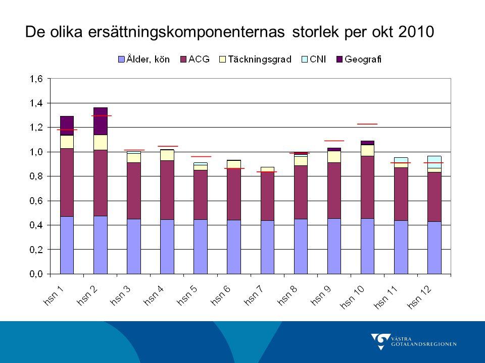 De olika ersättningskomponenternas storlek per okt 2010