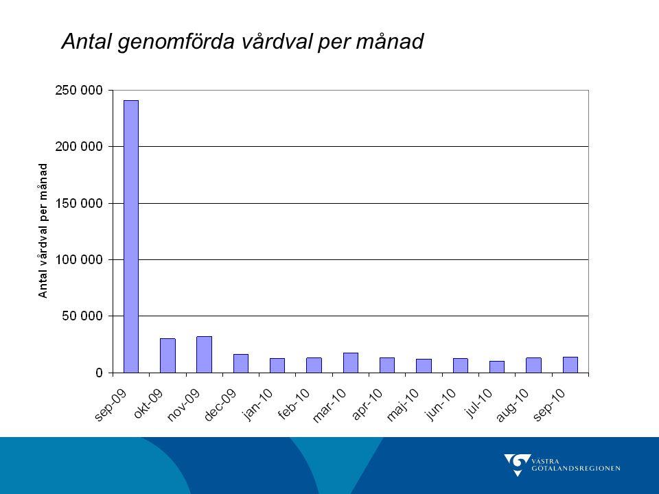 Antal genomförda vårdval per månad