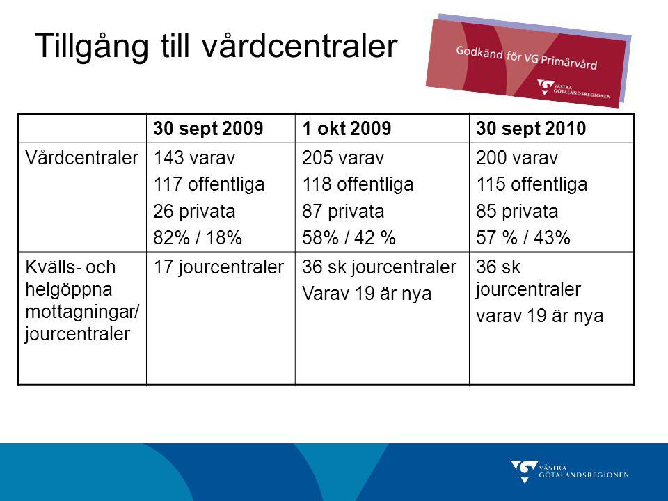Tillgång till vårdcentraler 30 sept 20091 okt 200930 sept 2010 Vårdcentraler143 varav 117 offentliga 26 privata 82% / 18% 205 varav 118 offentliga 87