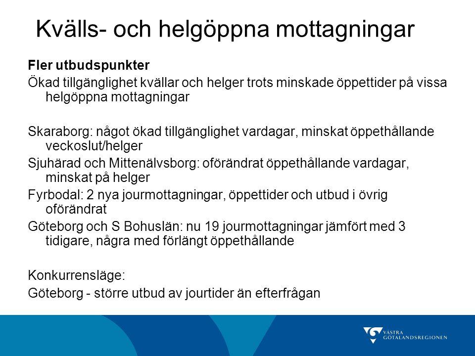Kvälls- och helgöppna mottagningar Fler utbudspunkter Ökad tillgänglighet kvällar och helger trots minskade öppettider på vissa helgöppna mottagningar Skaraborg: något ökad tillgänglighet vardagar, minskat öppethållande veckoslut/helger Sjuhärad och Mittenälvsborg: oförändrat öppethållande vardagar, minskat på helger Fyrbodal: 2 nya jourmottagningar, öppettider och utbud i övrig oförändrat Göteborg och S Bohuslän: nu 19 jourmottagningar jämfört med 3 tidigare, några med förlängt öppethållande Konkurrensläge: Göteborg - större utbud av jourtider än efterfrågan