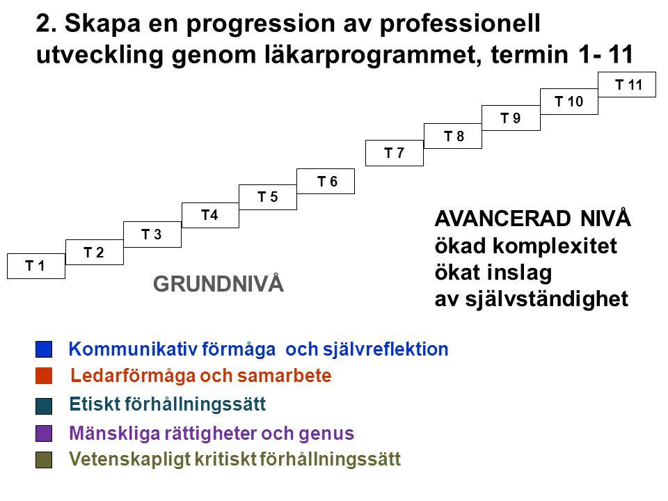 2. Skapa en progression av professionell utveckling genom läkarprogrammet, termin 1- 11 T 1 T 2 T 3 T4 T 5 T 6 T 7 T 8 T 9 T 10 T 11 GRUNDNIVÅ AVANCER