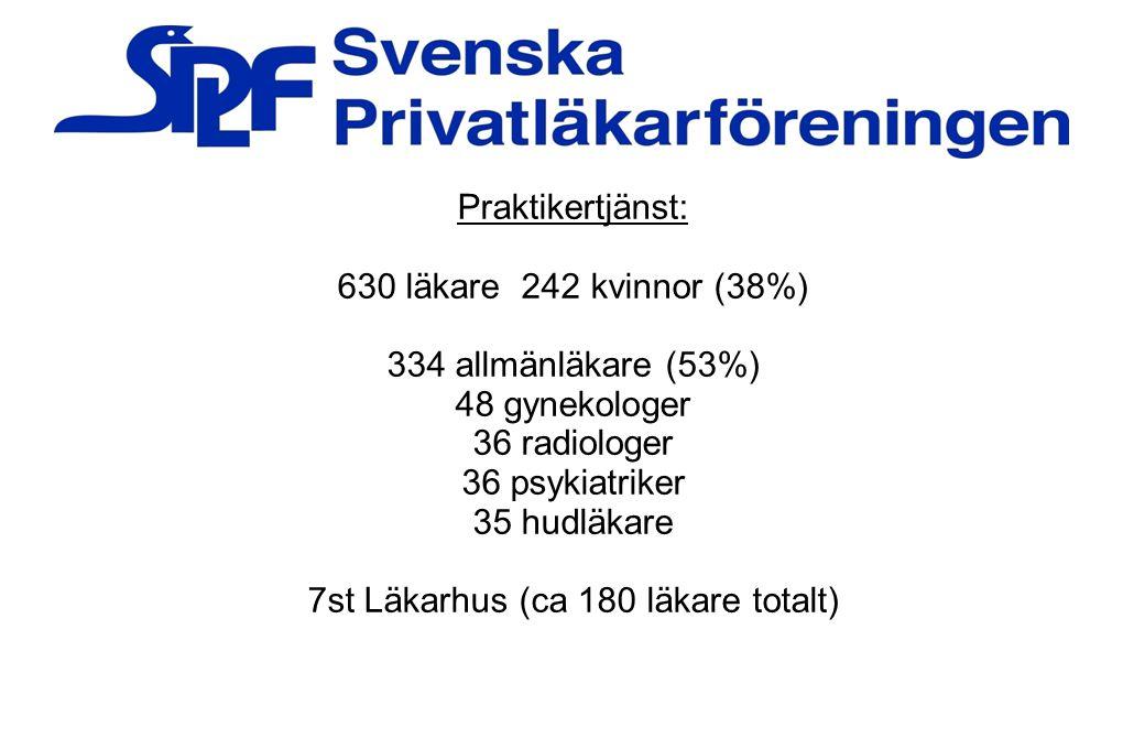 Praktikertjänst: 630 läkare 242 kvinnor (38%) 334 allmänläkare (53%) 48 gynekologer 36 radiologer 36 psykiatriker 35 hudläkare 7st Läkarhus (ca 180 lä
