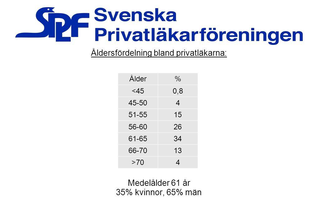 Åldersfördelning bland privatläkarna: Medelålder 61 år 35% kvinnor, 65% män Ålder% <450,8 45-504 51-5515 56-6026 61-6534 66-7013 >704