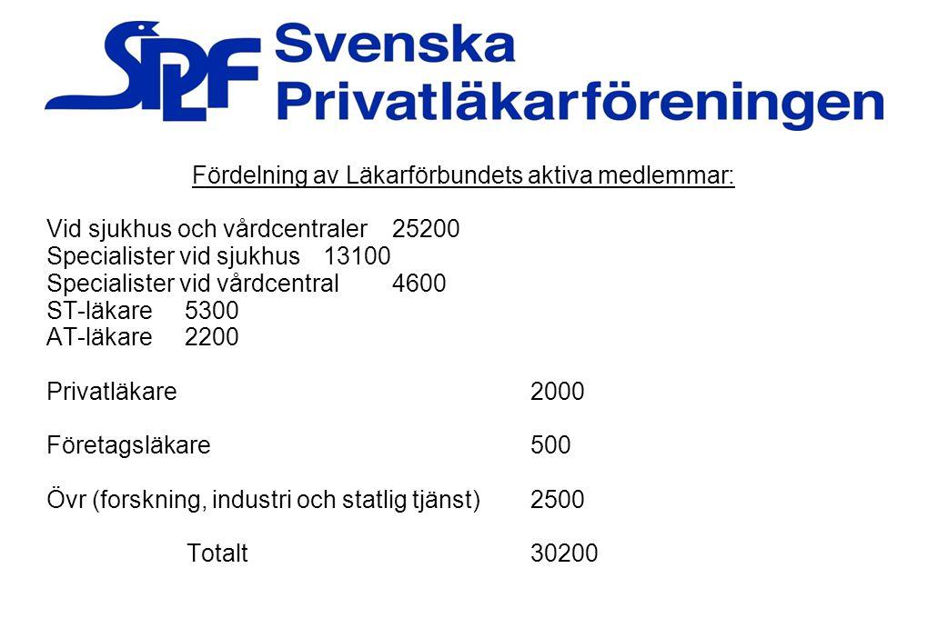 Historisk fördelning i Sveriges läkarkår: År Antal läkare % Kvinnor 195049009 1960710013 19701060017 19801800025 19902400034 20002800039 20103370047