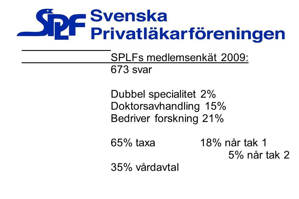 SPLFs medlemsenkät 2009: 673 svar Dubbel specialitet 2% Doktorsavhandling 15% Bedriver forskning 21% 65% taxa18% når tak 1 5% når tak 2 35% vårdavtal