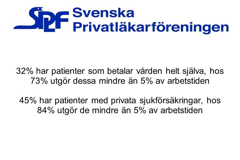 32% har patienter som betalar vården helt själva, hos 73% utgör dessa mindre än 5% av arbetstiden 45% har patienter med privata sjukförsäkringar, hos