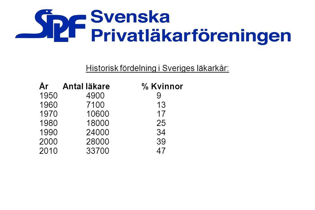 35 Ålders och könsfördelning – yrkesverksamma läkare i Sverige: 60+580934% kvinnor 55-59456239% kvinnor 50-54431646% kvinnor 45-49344646% kvinnor 40-44338151% kvinnor 35-39359555% kvinnor 30-34323660% kvinnor -29187367% kvinnor