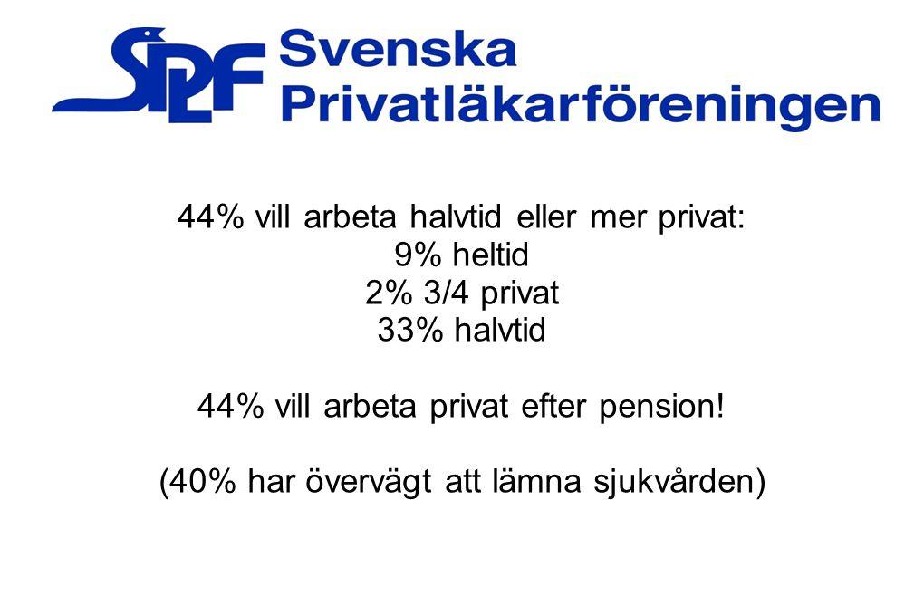 44% vill arbeta halvtid eller mer privat: 9% heltid 2% 3/4 privat 33% halvtid 44% vill arbeta privat efter pension! (40% har övervägt att lämna sjukvå