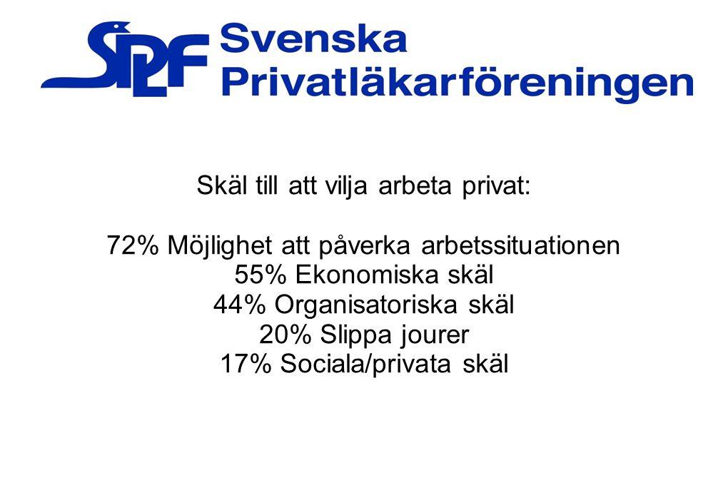 Skäl till att vilja arbeta privat: 72% Möjlighet att påverka arbetssituationen 55% Ekonomiska skäl 44% Organisatoriska skäl 20% Slippa jourer 17% Soci
