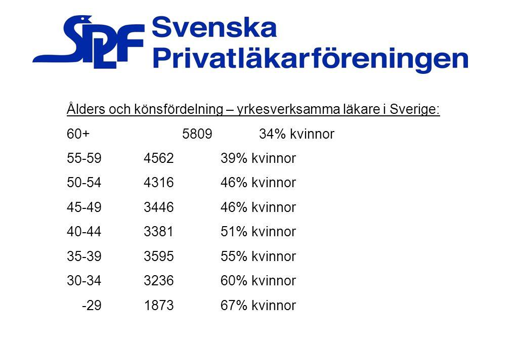 35 Ålders och könsfördelning – yrkesverksamma läkare i Sverige: 60+580934% kvinnor 55-59456239% kvinnor 50-54431646% kvinnor 45-49344646% kvinnor 40-4
