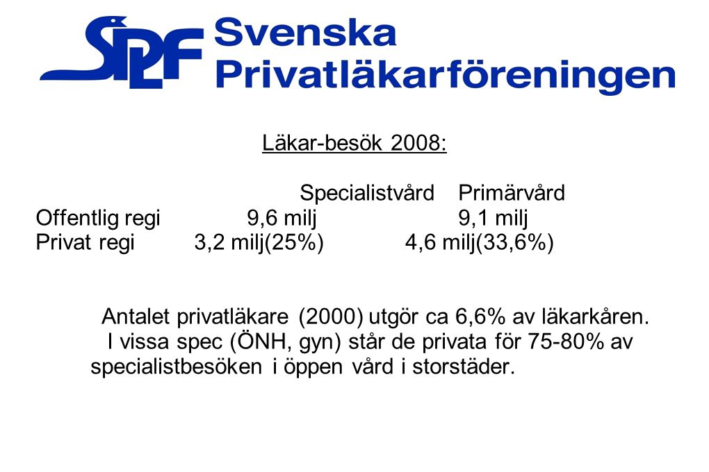 Läkar-besök 2008: SpecialistvårdPrimärvård Offentlig regi9,6 milj9,1 milj Privat regi3,2 milj(25%)4,6 milj(33,6%) Antalet privatläkare (2000) utgör ca