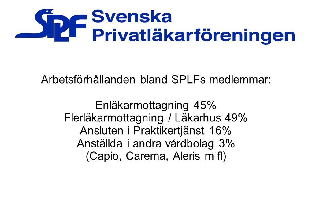 Arbetsförhållanden bland SPLFs medlemmar: Enläkarmottagning 45% Flerläkarmottagning / Läkarhus 49% Ansluten i Praktikertjänst 16% Anställda i andra vå
