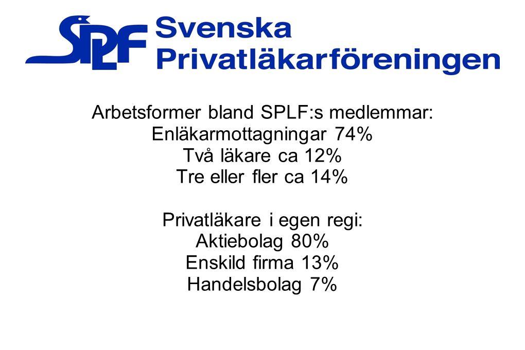 Arbetsformer bland SPLF:s medlemmar: Enläkarmottagningar 74% Två läkare ca 12% Tre eller fler ca 14% Privatläkare i egen regi: Aktiebolag 80% Enskild