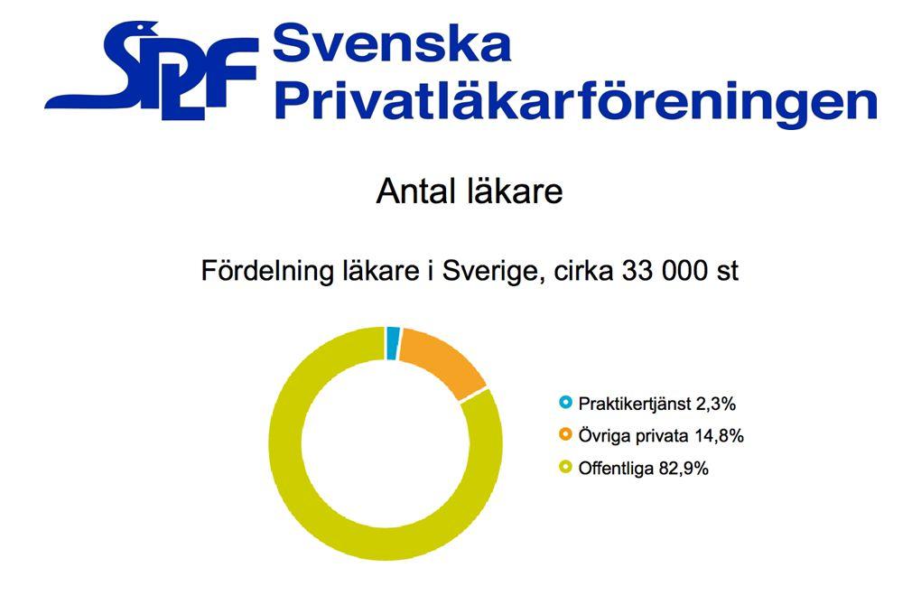 44% vill arbeta halvtid eller mer privat: 9% heltid 2% 3/4 privat 33% halvtid 44% vill arbeta privat efter pension.