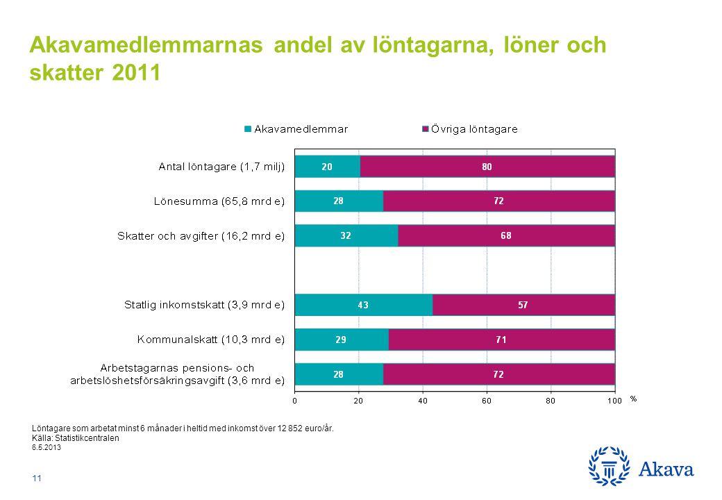 Löntagare som arbetat minst 6 månader i heltid med inkomst över 12 852 euro/år.