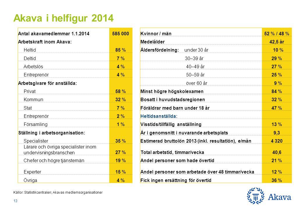 Källor: Statistikcentralen; Akavas medlemsorganisationer Akava i helfigur 2014 13 Antal akavamedlemmar 1.1.2014585 000Kvinnor / män52 % / 48 % Arbetskraft inom Akava: Medelålder42,5 år Heltid85 %Åldersfördelning: under 30 år 10 % Deltid7 % 30–39 år29 % Arbetslös4 % 40–49 år27 % Entreprenör4 % 50–59 år25 % Arbetsgivare för anställda: över 60 år 9 % Privat58 %Minst högre högskolexamen84 % Kommun32 %Bosatt i huvudstadsregionen32 % Stat7 %Föräldrar med barn under 18 år47 % Entreprenör2 %Heltidsanställda: Församling1 %Visstids/tillfällig anställning13 % Ställning i arbetsorganisation: År i genomsnitt i nuvarande arbetsplats9,3 Specialister35 %Estimerad bruttolön 2013 (inkl.