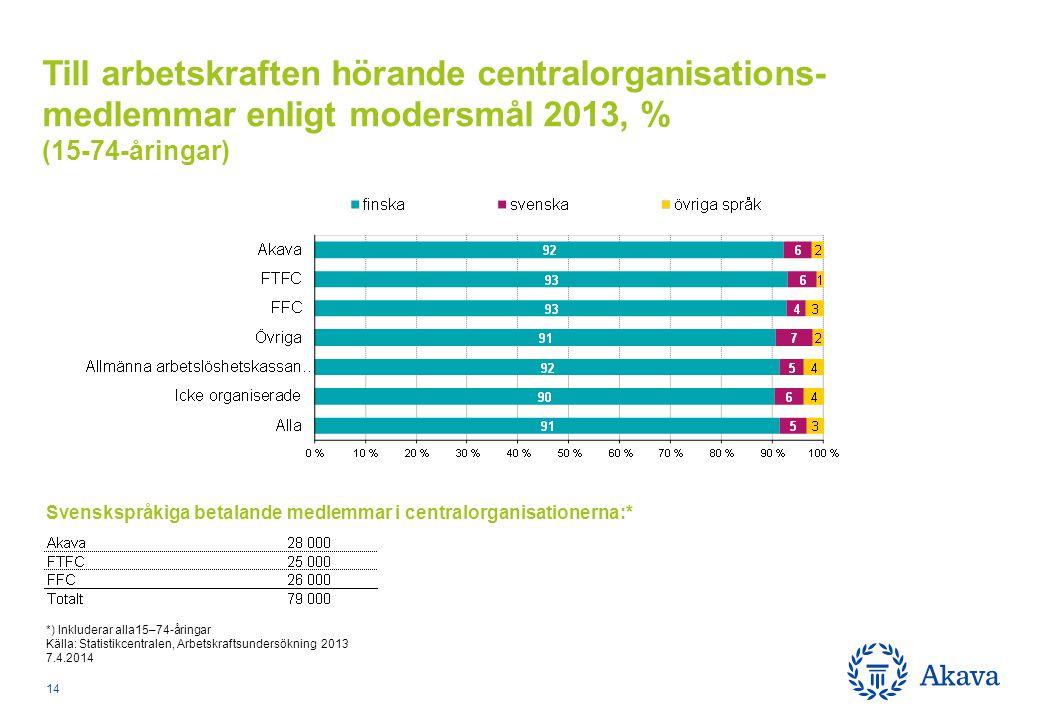 *) Inkluderar alla15–74-åringar Källa: Statistikcentralen, Arbetskraftsundersökning 2013 7.4.2014 Till arbetskraften hörande centralorganisations- medlemmar enligt modersmål 2013, % (15-74-åringar) 14 Svenskspråkiga betalande medlemmar i centralorganisationerna:*