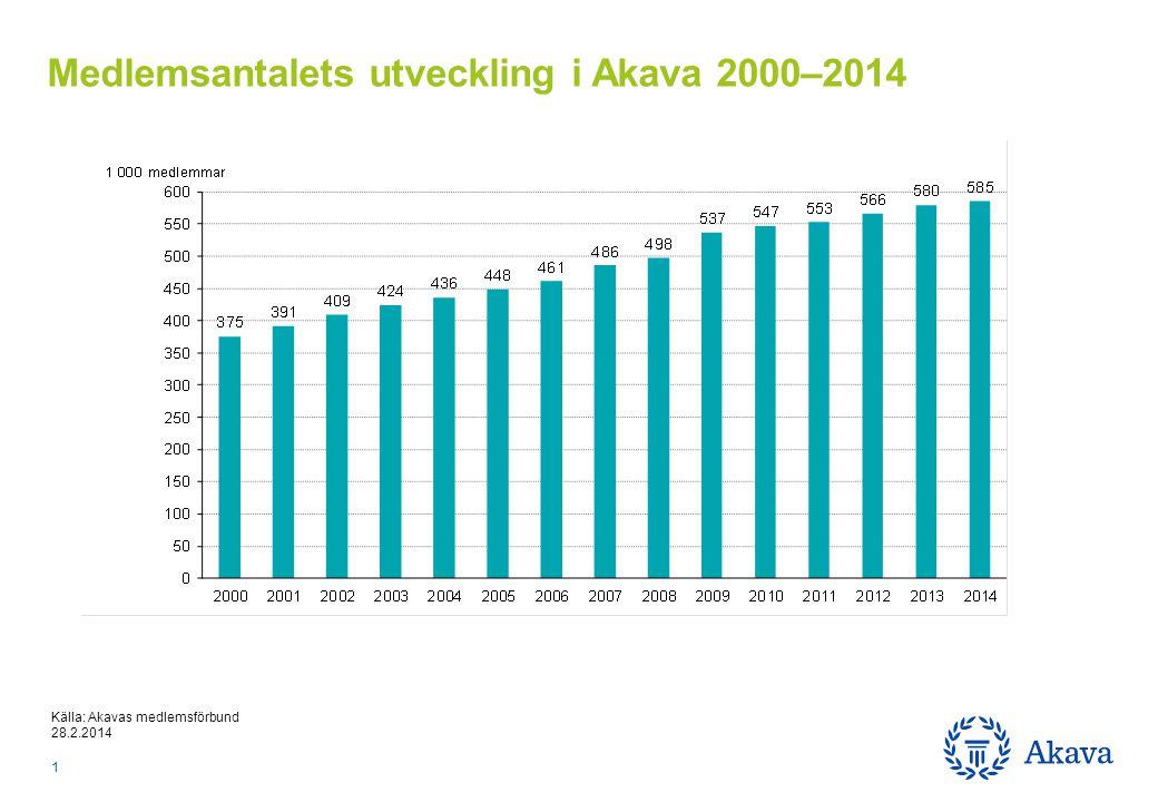 Källa: Akavas medlemsförbund 28.2.2014 Medlemsantalets utveckling i Akava 2000–2014 1