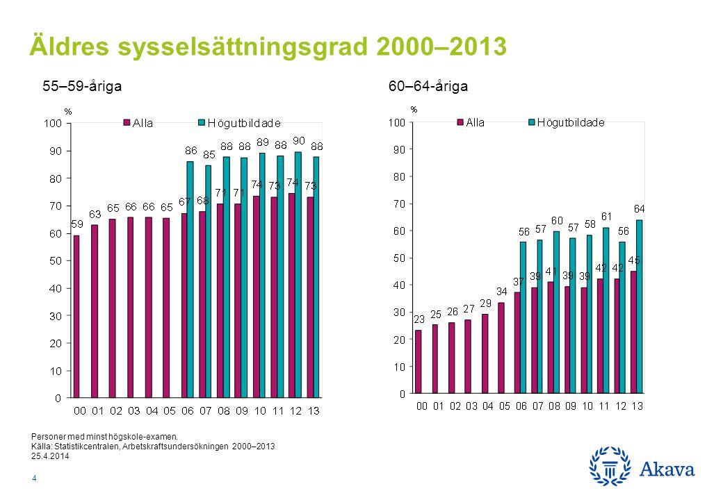 55–59-åriga 60–64-åriga Äldres sysselsättningsgrad 2000–2013 4 Personer med minst högskole-examen.