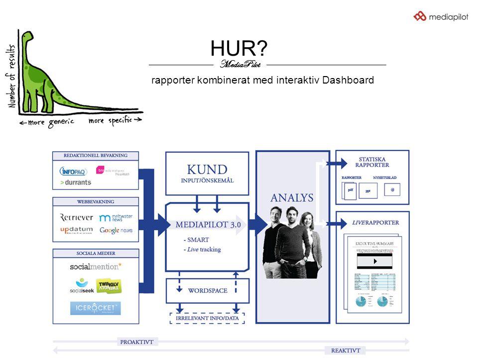 HUR? MediaPilot Klassiska rapporter kombinerat med interaktiv Dashboard