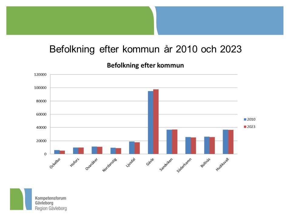 Befolkning efter kommun år 2010 och 2023