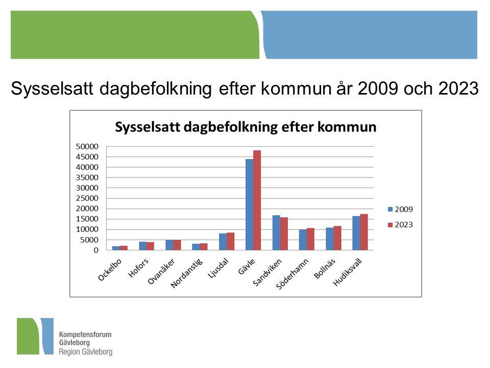 Sysselsatt dagbefolkning efter kommun år 2009 och 2023