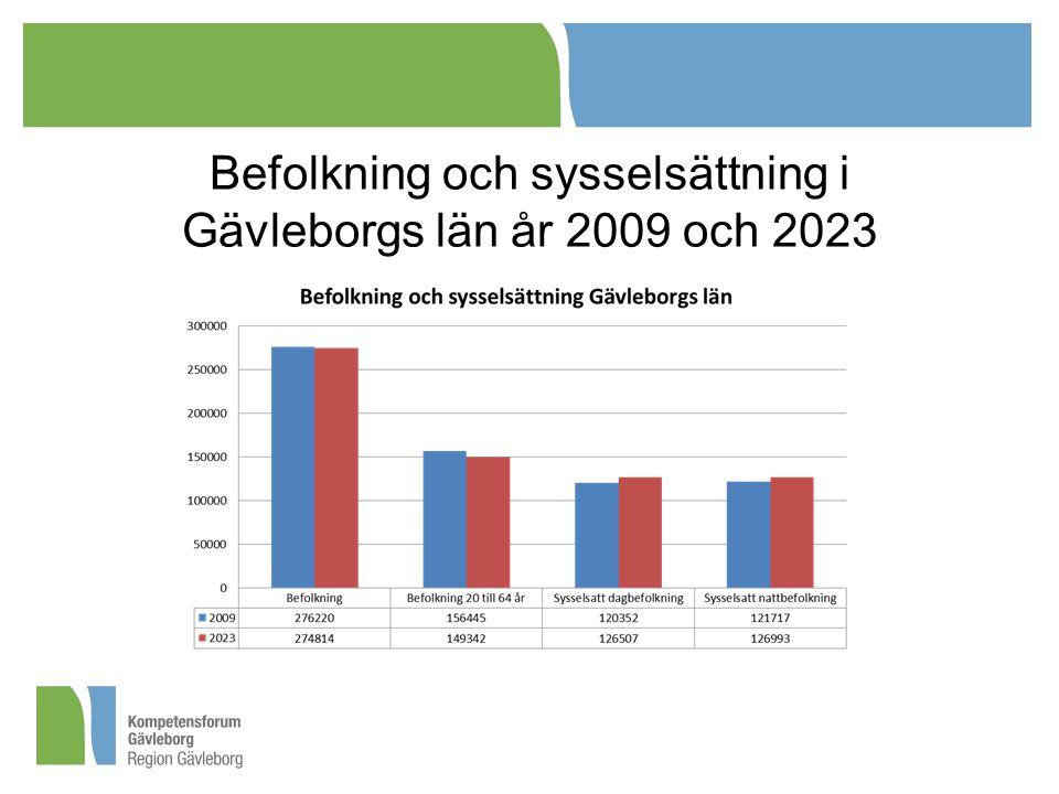 Befolkning och sysselsättning i Gävleborgs län år 2009 och 2023