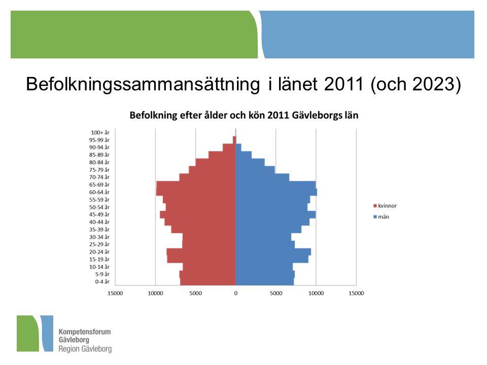 Befolkningssammansättning i länet 2011 (och 2023)