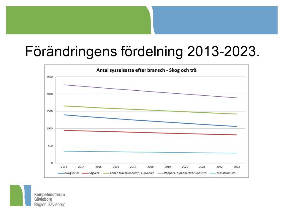Förändringens fördelning 2013-2023.