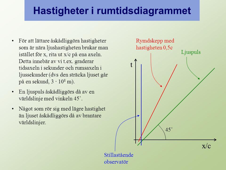 Hastigheter i rumtidsdiagrammet t x/c För att lättare åskådliggöra hastigheter som är nära ljushastigheten brukar man istället för x, rita ut x/c på ena axeln.