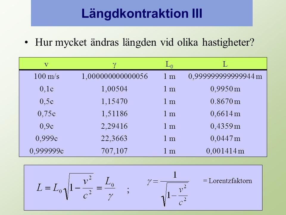 Längdkontraktion III Hur mycket ändras längden vid olika hastigheter.
