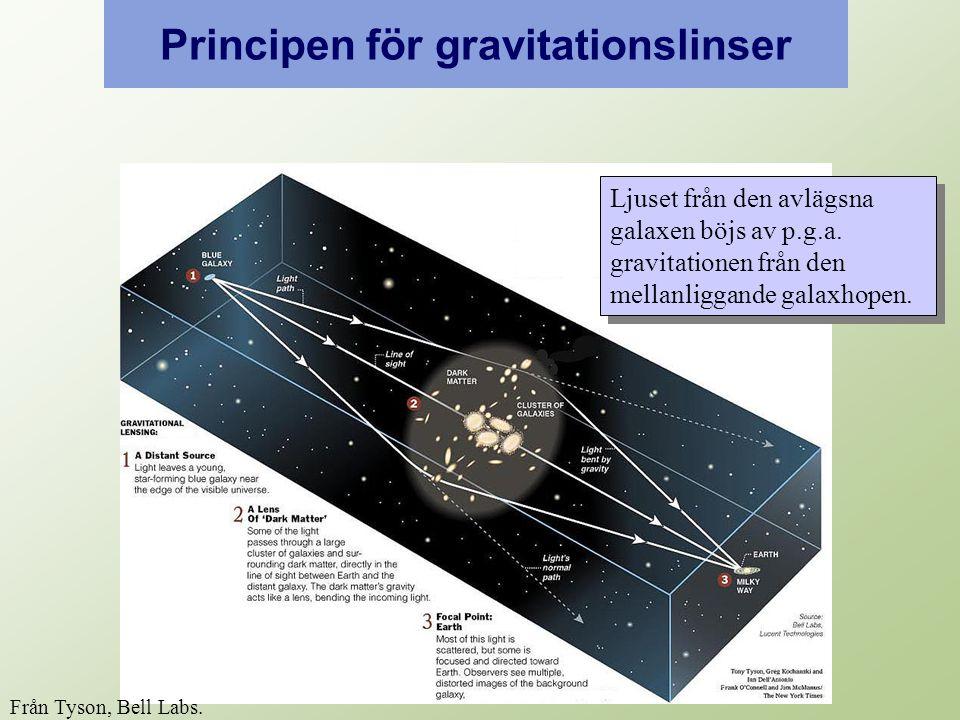 Ljuset från den avlägsna galaxen böjs av p.g.a. gravitationen från den mellanliggande galaxhopen.