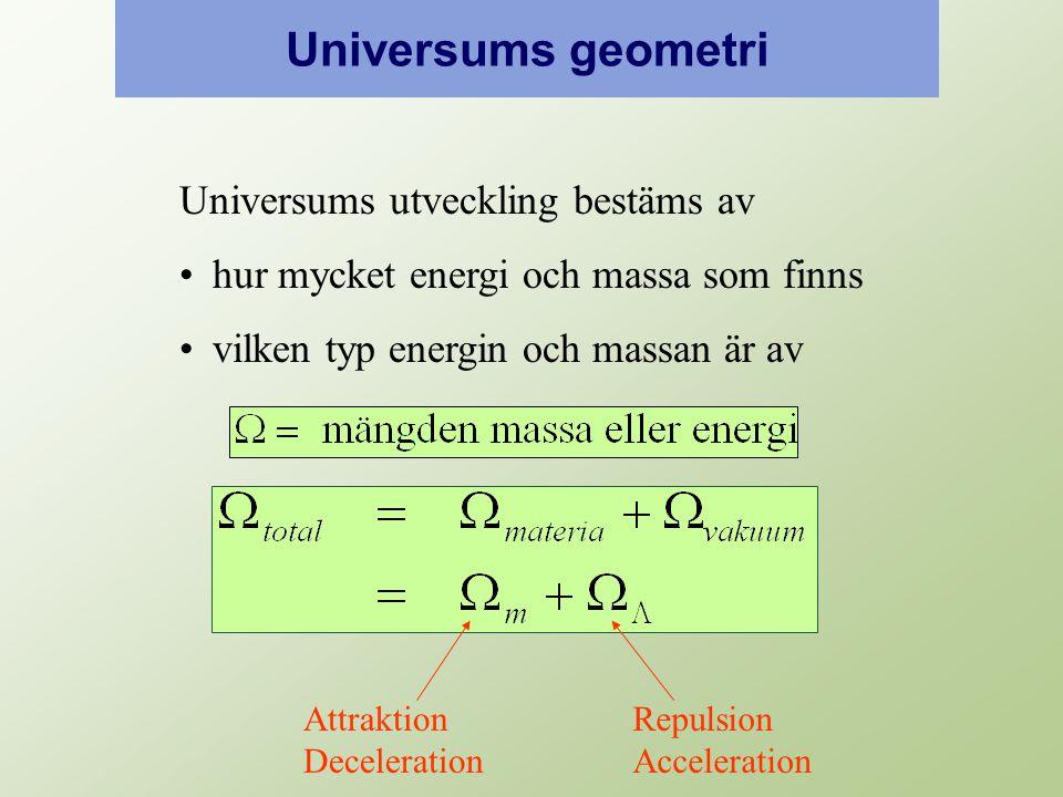 Universums geometri Universums utveckling bestäms av hur mycket energi och massa som finns vilken typ energin och massan är av Attraktion Deceleration Repulsion Acceleration