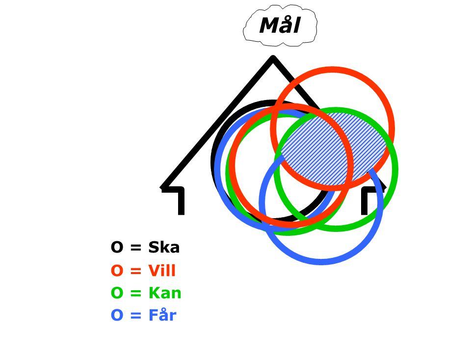 Mål O = Ska O = Vill O = Kan O = Får