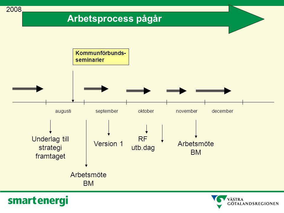 Remiss januari mars februarimajapril 2009 september Beslut i fullmäktige RS Yttranden in Behandling i BM Arbetsprocess pågår Behandling i Beredningsgruppen för miljö (BM)