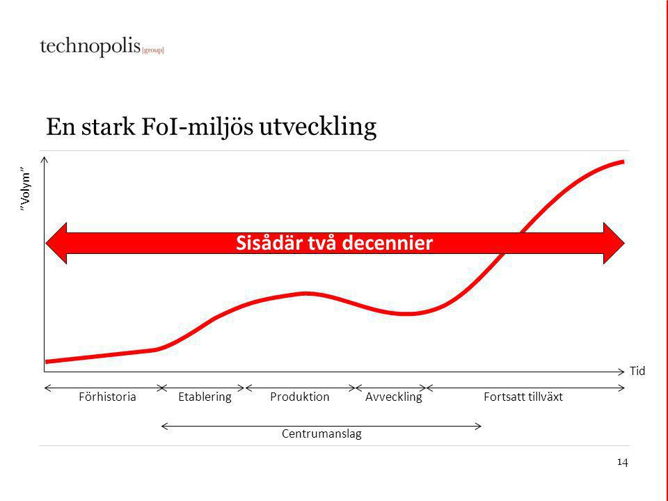 14 En stark FoI-miljös utveckling Volym Tid Etablering Centrumanslag ProduktionFörhistoriaAvveckling Fortsatt tillväxt Sisådär två decennier