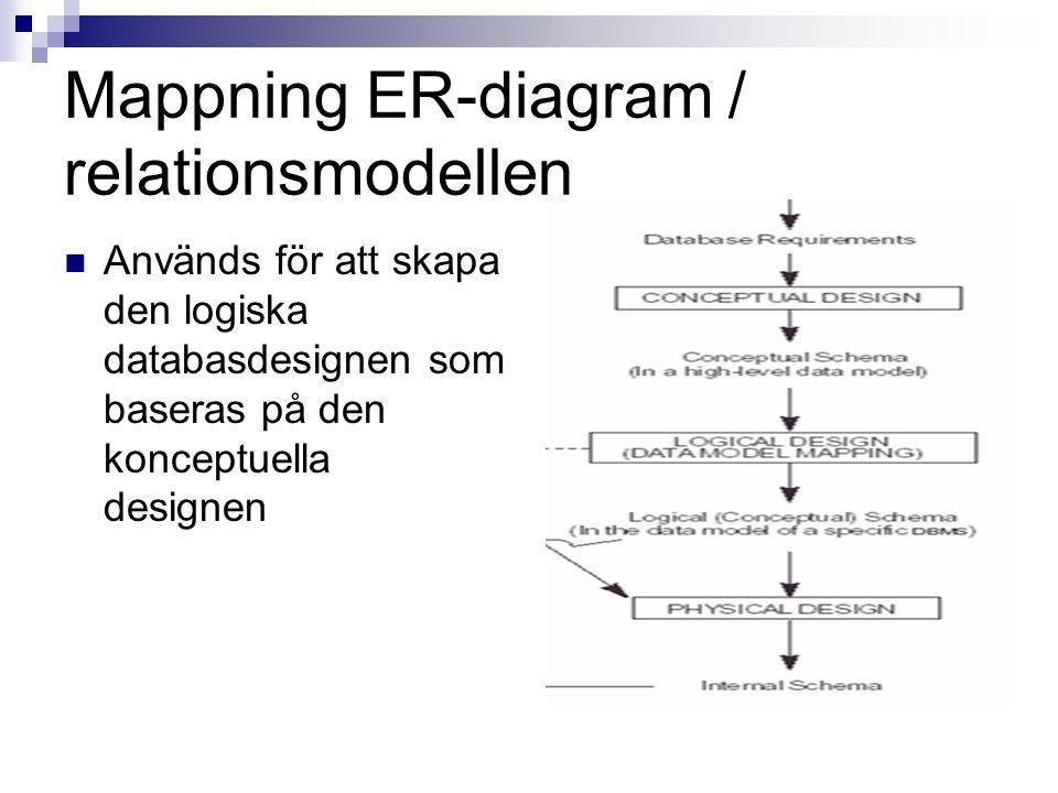 Mappning ER-diagram / relationsmodellen Används för att skapa den logiska databasdesignen som baseras på den konceptuella designen