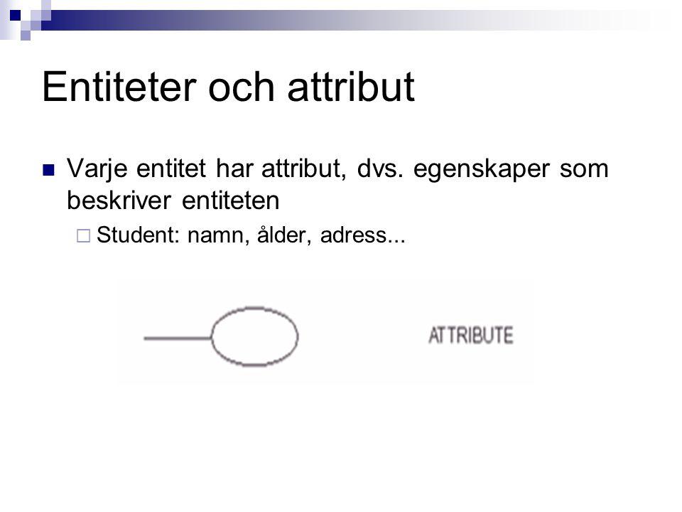 Entiteter och attribut Varje entitet har attribut, dvs. egenskaper som beskriver entiteten  Student: namn, ålder, adress...